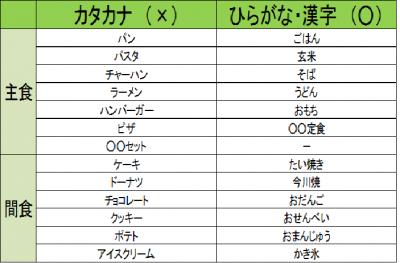 カタカナ商品と平仮名・漢字商品